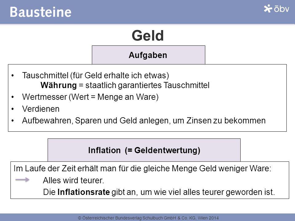 © Österreichischer Bundesverlag Schulbuch GmbH & Co. KG, Wien 2014 Geld Aufgaben Tauschmittel (für Geld erhalte ich etwas) Währung = staatlich garanti