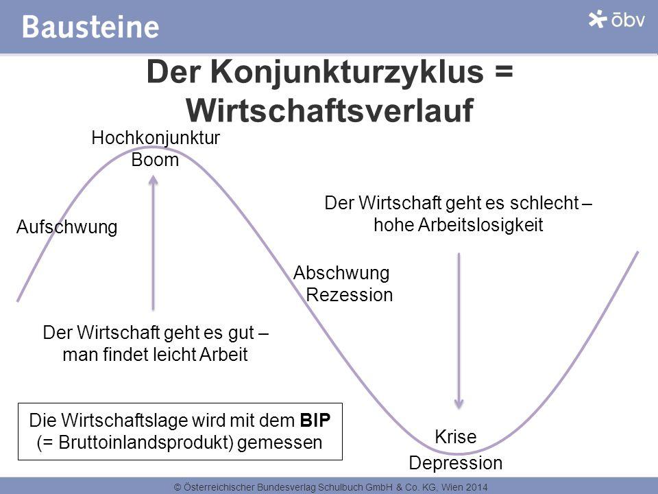 © Österreichischer Bundesverlag Schulbuch GmbH & Co. KG, Wien 2014 Der Konjunkturzyklus = Wirtschaftsverlauf Hochkonjunktur Boom Abschwung Rezession K