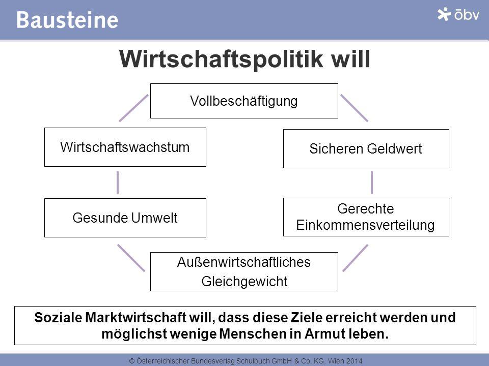 © Österreichischer Bundesverlag Schulbuch GmbH & Co. KG, Wien 2014 Wirtschaftspolitik will Wirtschaftswachstum Sicheren Geldwert Gesunde Umwelt Gerech