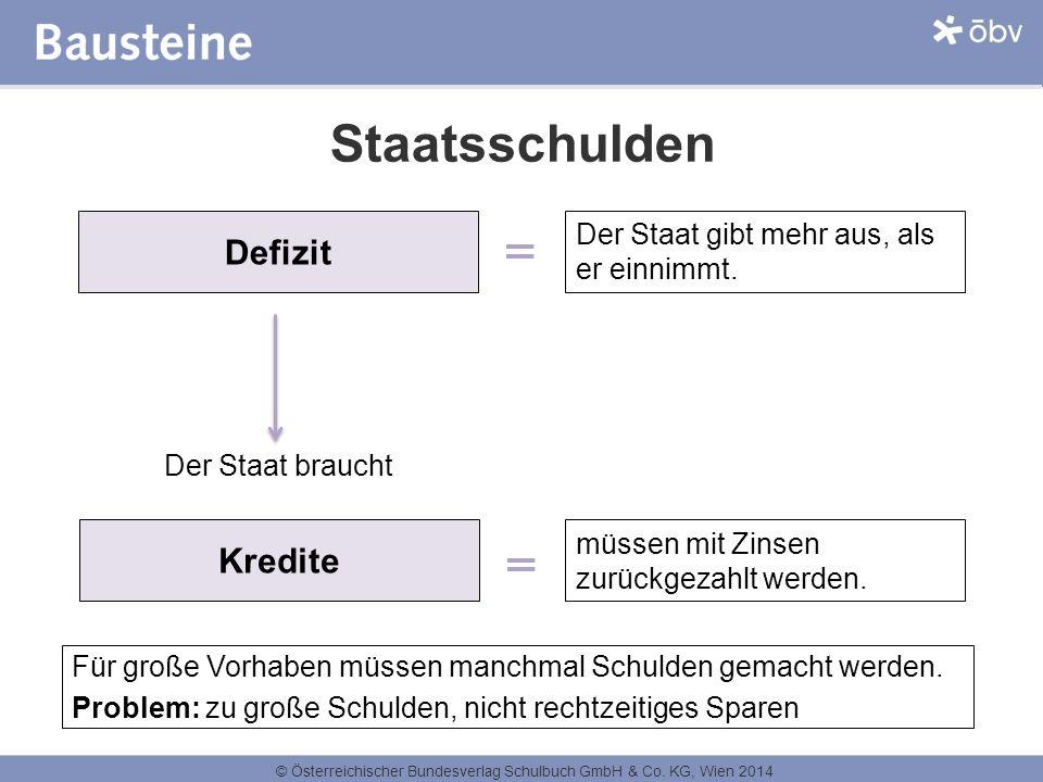 © Österreichischer Bundesverlag Schulbuch GmbH & Co. KG, Wien 2014 Staatsschulden Defizit Der Staat gibt mehr aus, als er einnimmt. Kredite Für große