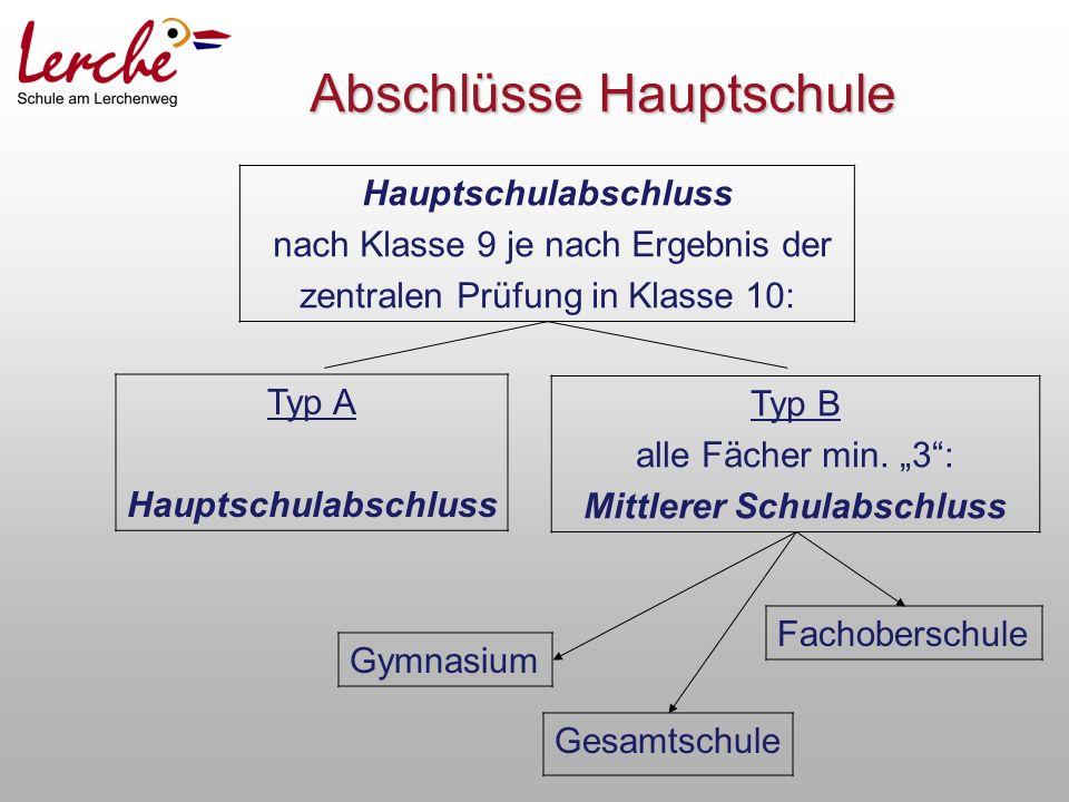 Abschlüsse Hauptschule Hauptschulabschluss nach Klasse 9 je nach Ergebnis der zentralen Prüfung in Klasse 10: Typ A Hauptschulabschluss Typ B alle Fächer min.