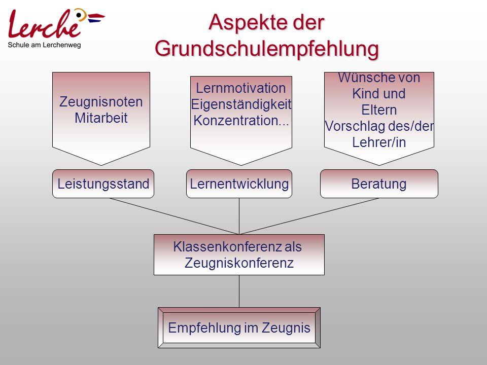 LeistungsstandLernentwicklungBeratung Klassenkonferenz als Zeugniskonferenz Empfehlung im Zeugnis Zeugnisnoten Mitarbeit Lernmotivation Eigenständigkeit Konzentration...