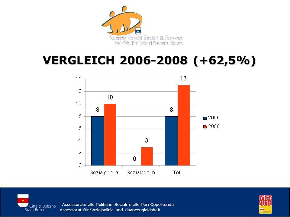 VERGLEICH 2006-2008 (+62,5%) Assessorato alle Politiche Sociali e alle Pari Opportunità Assessorat für Sozialpolitik und Chancengleichheit
