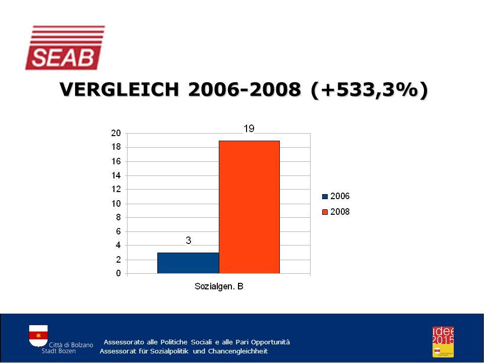 VERGLEICH 2006-2008 (+533,3%) Assessorato alle Politiche Sociali e alle Pari Opportunità Assessorat für Sozialpolitik und Chancengleichheit