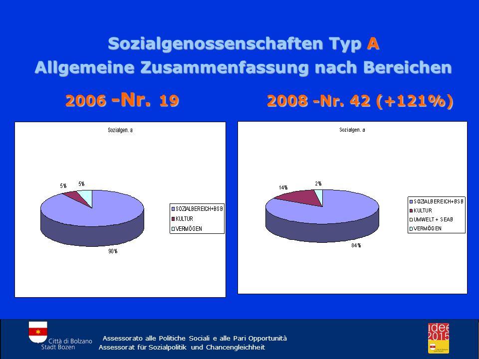 Assessorato alle Politiche Sociali e alle Pari Opportunità Assessorat für Sozialpolitik und Chancengleichheit 2006 -Nr. 19 2008 -Nr. 42 (+121%) Sozial
