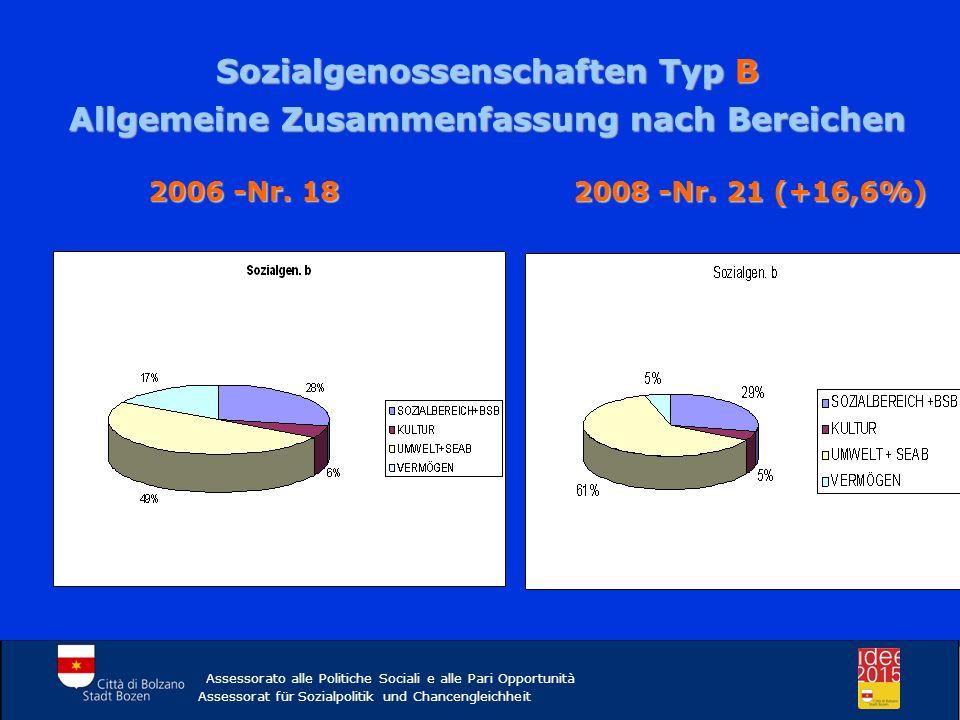 Assessorato alle Politiche Sociali e alle Pari Opportunità Assessorat für Sozialpolitik und Chancengleichheit 2006 -Nr. 18 2008 -Nr. 21 (+16,6%) Sozia