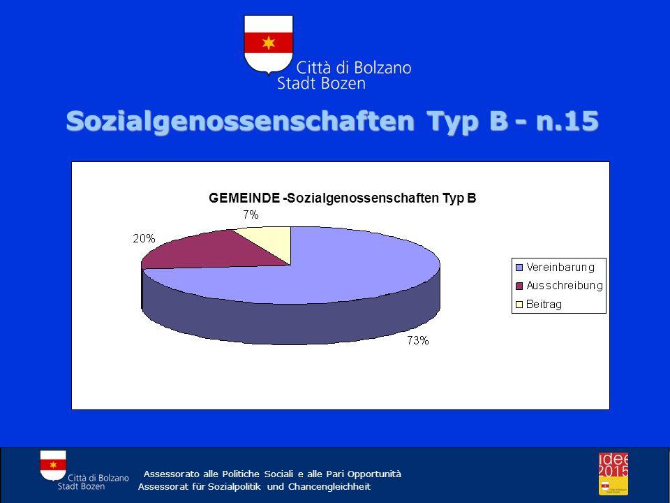 Assessorato alle Politiche Sociali e alle Pari Opportunità Assessorat für Sozialpolitik und Chancengleichheit SOZIALGENOSSENSCHAFTEN – ÜBERPRÜFUNG 3% - INSGESAMT GEMEINDERATSBESCHLUSS VOM 06/05/2008