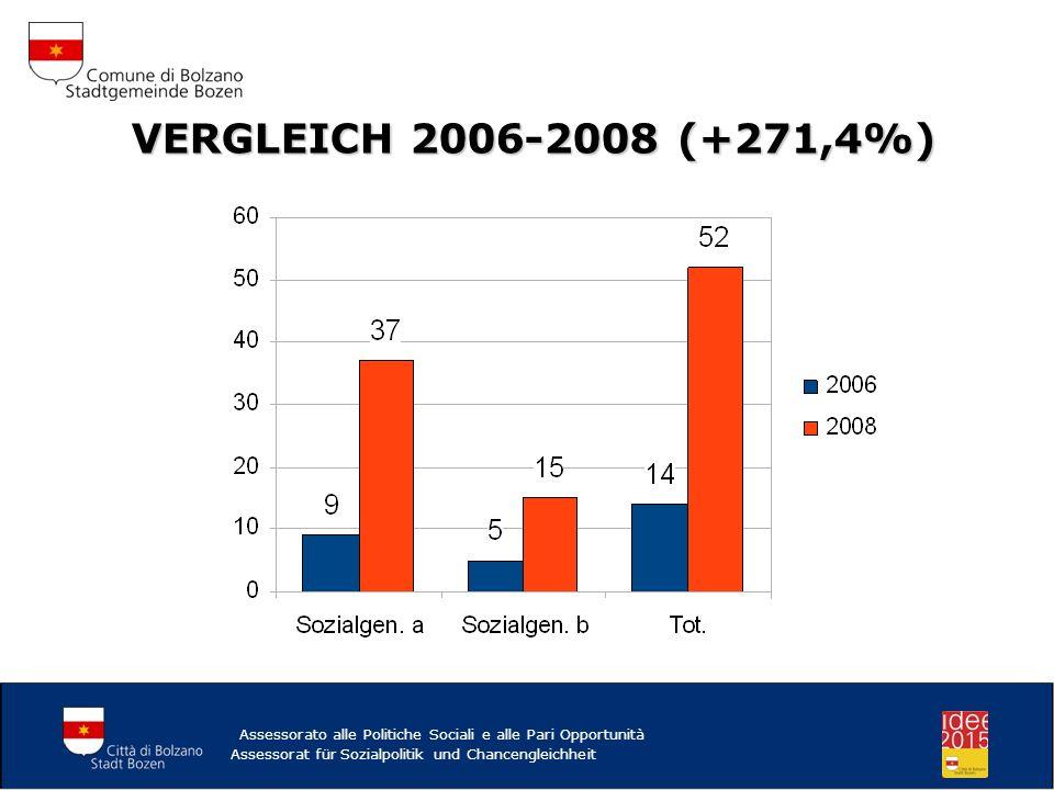 VERGLEICH 2006-2008 (+271,4%) VERGLEICH 2006-2008 (+271,4%) Assessorato alle Politiche Sociali e alle Pari Opportunità Assessorat für Sozialpolitik un