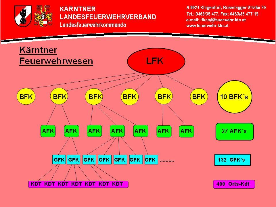 Kärntner Feuerwehrwesen: LFA Beschlussfassende Organe LFKdt.