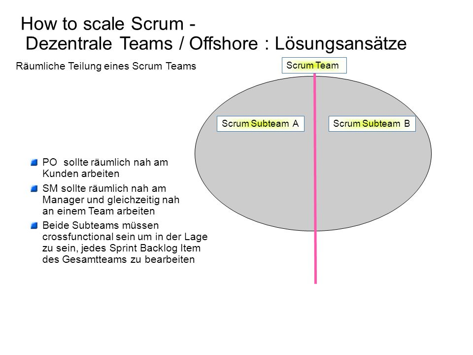 How to scale Scrum - Dezentrale Teams / Offshore : Lösungsansätze Scrum Team Scrum Subteam AScrum Subteam B Räumliche Teilung eines Scrum Teams PO sol