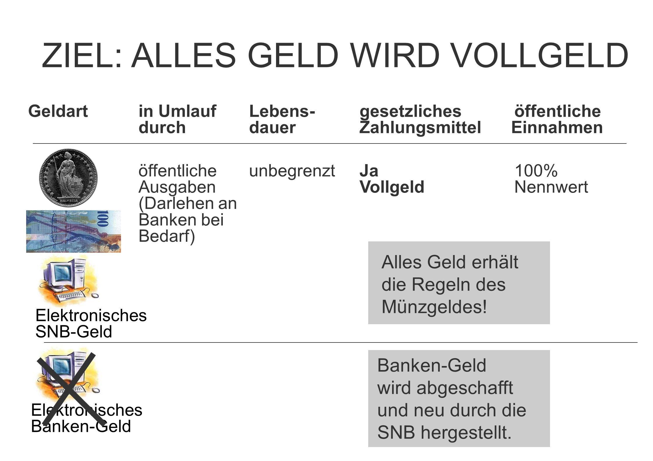 Elektronisches Banken-Geld ZIEL: ALLES GELD WIRD VOLLGELD Banken-Geld wird abgeschafft und neu durch die SNB hergestellt. Alles Geld erhält die Regeln