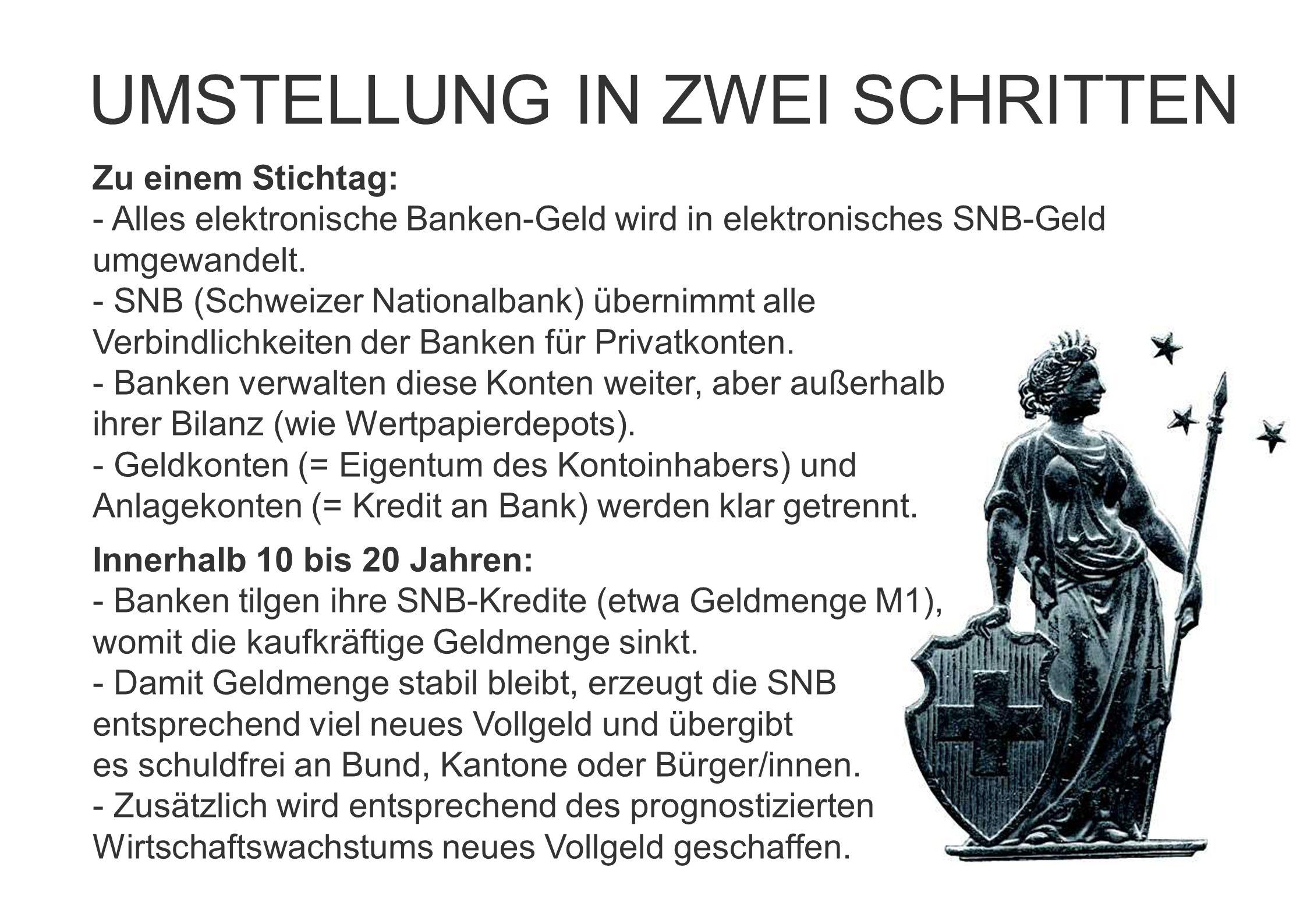 Zu einem Stichtag: - Alles elektronische Banken-Geld wird in elektronisches SNB-Geld umgewandelt. - SNB (Schweizer Nationalbank) übernimmt alle Verbin