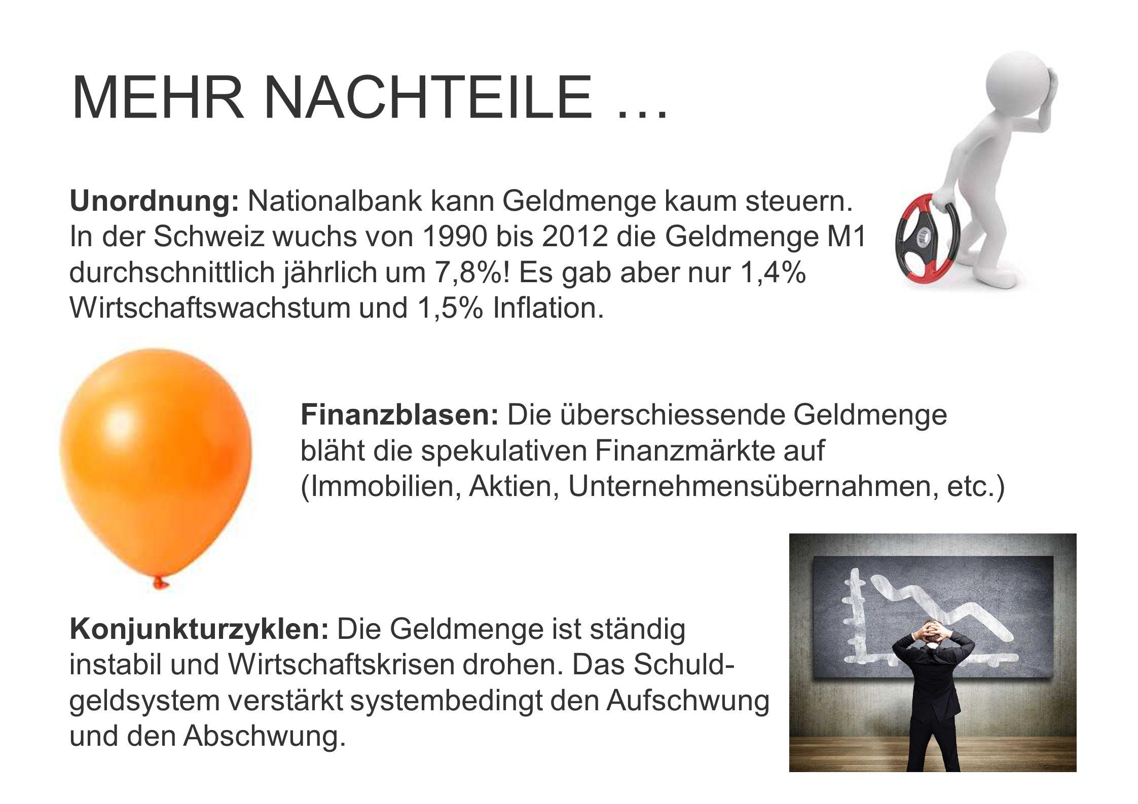 Unordnung: Nationalbank kann Geldmenge kaum steuern. In der Schweiz wuchs von 1990 bis 2012 die Geldmenge M1 durchschnittlich jährlich um 7,8%! Es gab
