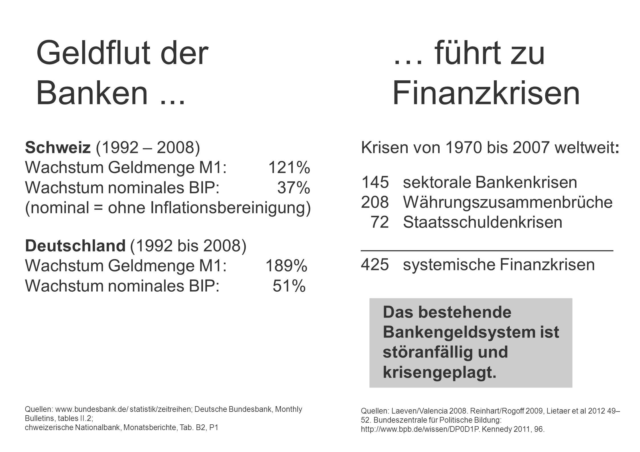 Krisen von 1970 bis 2007 weltweit: 145 sektorale Bankenkrisen 208 Währungszusammenbrüche 72 Staatsschuldenkrisen ___________________________ 425 syste