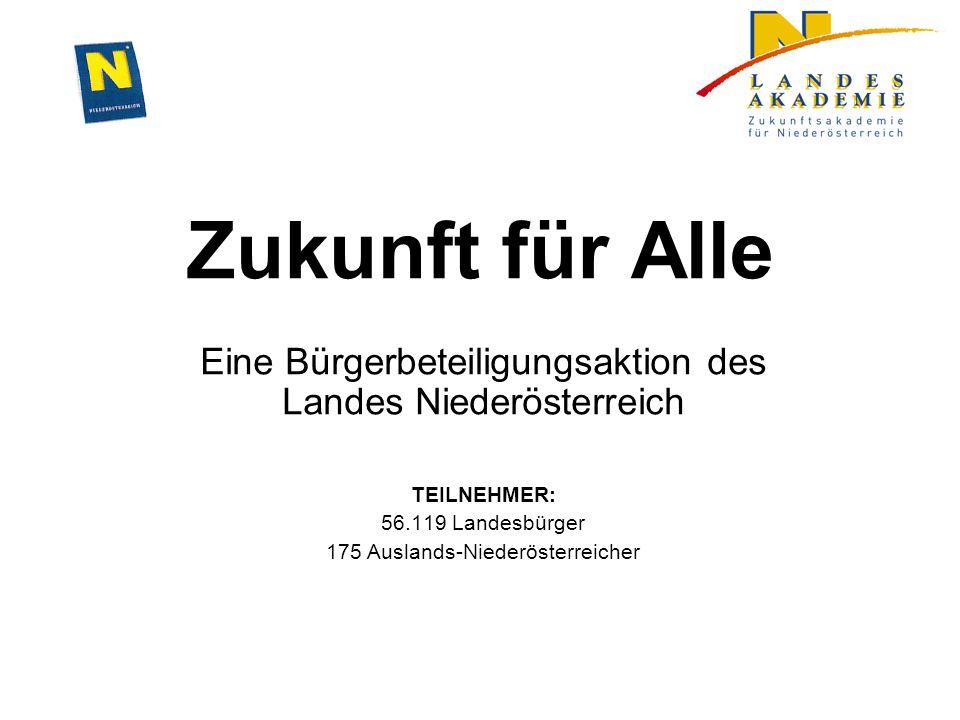 Zukunft für Alle Eine Bürgerbeteiligungsaktion des Landes Niederösterreich TEILNEHMER: 56.119 Landesbürger 175 Auslands-Niederösterreicher