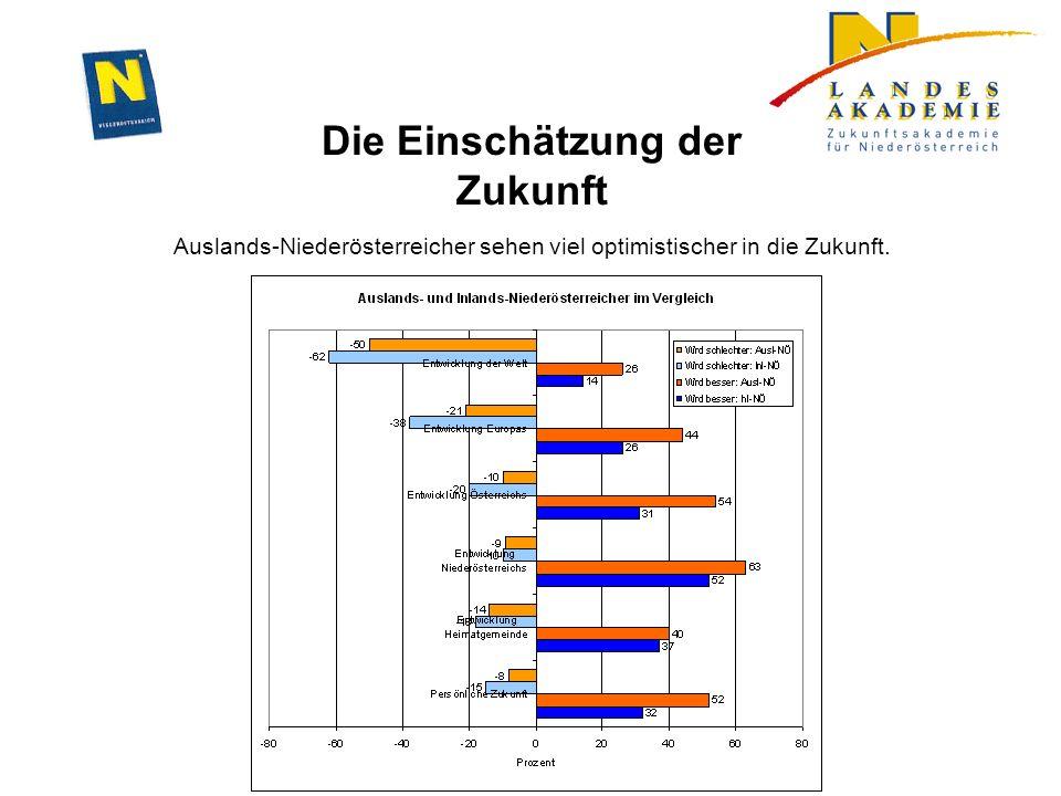 Die Einschätzung der Zukunft Auslands-Niederösterreicher sehen viel optimistischer in die Zukunft.