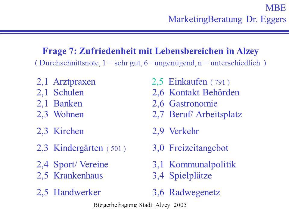 Frage 7: Zufriedenheit mit Lebensbereichen in Alzey ( Durchschnittsnote, 1 = sehr gut, 6= ungenügend, n = unterschiedlich ) 2,1 Arztpraxen 2,5 Einkauf