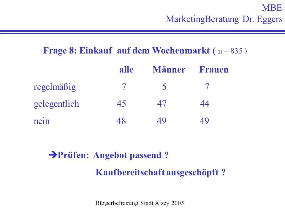 Frage 8: Einkauf auf dem Wochenmarkt ( n = 835 ) alle Männer Frauen regelmäßig 7 5 7 gelegentlich 45 47 44 nein 48 49 49 è Prüfen: Angebot passend ? K