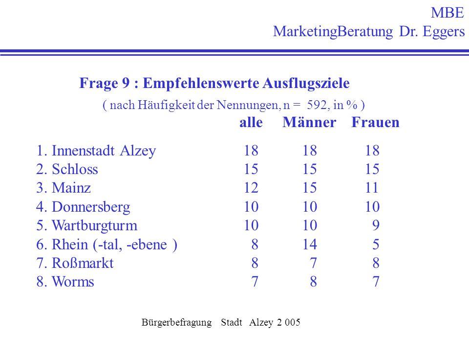 Frage 9 : Empfehlenswerte Ausflugsziele alle Männer Frauen 1. Innenstadt Alzey 18 18 18 2. Schloss 15 15 15 3. Mainz 12 15 11 4. Donnersberg 10 10 10