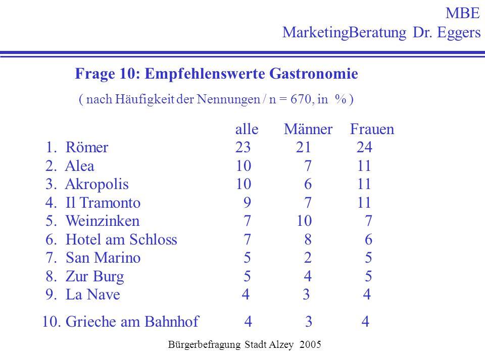 Bürgerbefragung Stadt Alzey 2005 MBE MarketingBeratung Dr. Eggers Frage 10: Empfehlenswerte Gastronomie ( nach Häufigkeit der Nennungen / n = 670, in