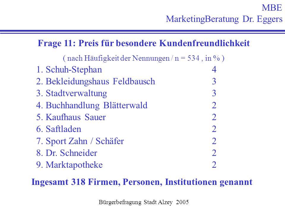 Bürgerbefragung Stadt Alzey 2005 MBE MarketingBeratung Dr. Eggers Frage 11: Preis für besondere Kundenfreundlichkeit ( nach Häufigkeit der Nennungen /