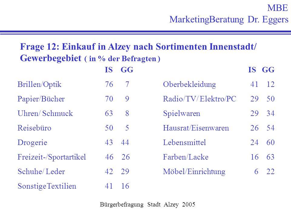 MBE MarketingBeratung Dr. Eggers Bürgerbefragung Stadt Alzey 2005 Frage 12: Einkauf in Alzey nach Sortimenten Innenstadt/ Gewerbegebiet ( in % der Bef