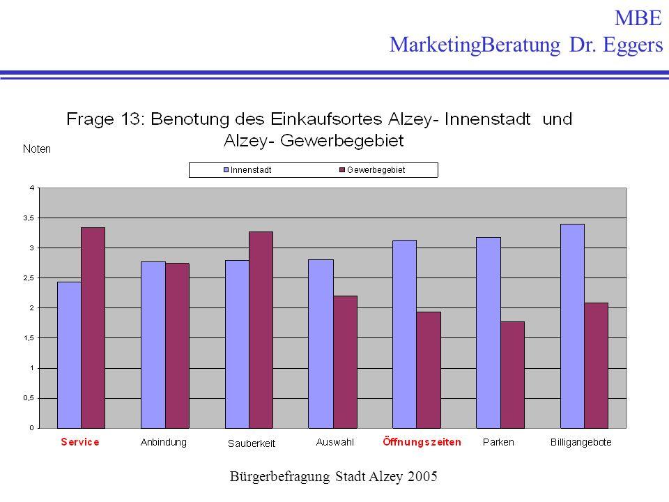 MBE MarketingBeratung Dr. Eggers Bürgerbefragung Stadt Alzey 2005