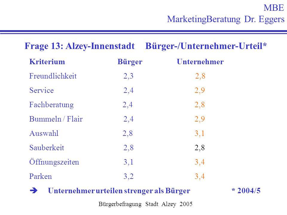 MBE MarketingBeratung Dr. Eggers Bürgerbefragung Stadt Alzey 2005 Frage 13: Alzey-Innenstadt Bürger-/Unternehmer-Urteil* Kriterium Bürger Unternehmer