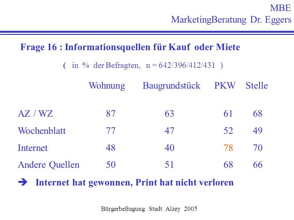 MBE MarketingBeratung Dr. Eggers Bürgerbefragung Stadt Alzey 2005 Frage 16 : Informationsquellen für Kauf oder Miete ( in % der Befragten, n = 642/396