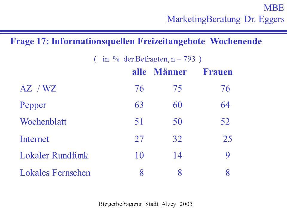 MBE MarketingBeratung Dr. Eggers Bürgerbefragung Stadt Alzey 2005 Frage 17: Informationsquellen Freizeitangebote Wochenende ( in % der Befragten, n =
