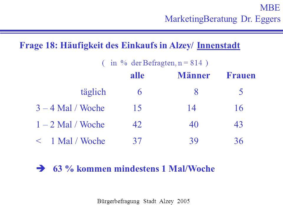 MBE MarketingBeratung Dr. Eggers Bürgerbefragung Stadt Alzey 2005 Frage 18: Häufigkeit des Einkaufs in Alzey/ Innenstadt ( in % der Befragten, n = 814