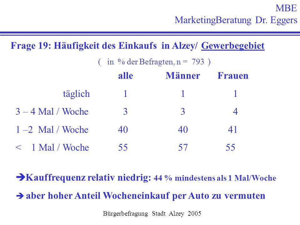 MBE MarketingBeratung Dr. Eggers Bürgerbefragung Stadt Alzey 2005 Frage 19: Häufigkeit des Einkaufs in Alzey/ Gewerbegebiet ( in % der Befragten, n =