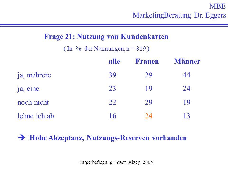 MBE MarketingBeratung Dr. Eggers Frage 21: Nutzung von Kundenkarten ( In % der Nennungen, n = 819 ) alle Frauen Männer ja, mehrere39 29 44 ja, eine23