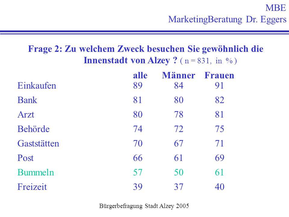 MBE MarketingBeratung Dr. Eggers Bürgerbefragung Stadt Alzey 2005 Frage 2: Zu welchem Zweck besuchen Sie gewöhnlich die Innenstadt von Alzey ? ( n = 8