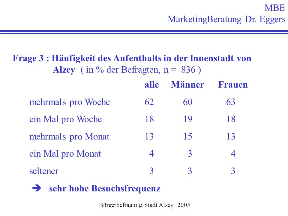 MBE MarketingBeratung Dr. Eggers Bürgerbefragung Stadt Alzey 2005 Frage 3 : Häufigkeit des Aufenthalts in der Innenstadt von Alzey ( in % der Befragte