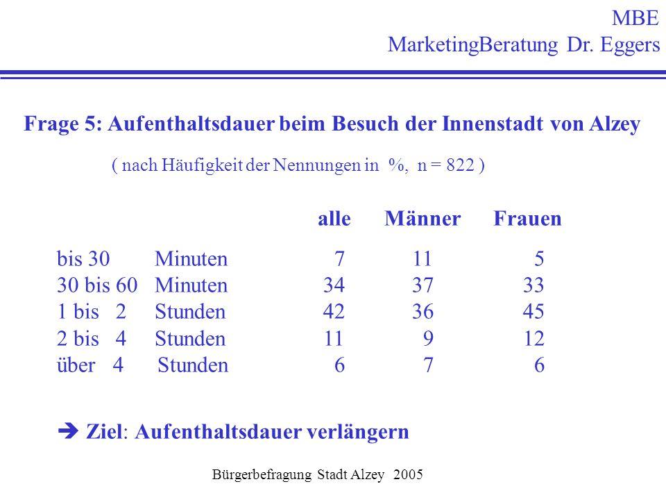 MBE MarketingBeratung Dr. Eggers Bürgerbefragung Stadt Alzey 2005 Frage 5: Aufenthaltsdauer beim Besuch der Innenstadt von Alzey ( nach Häufigkeit der