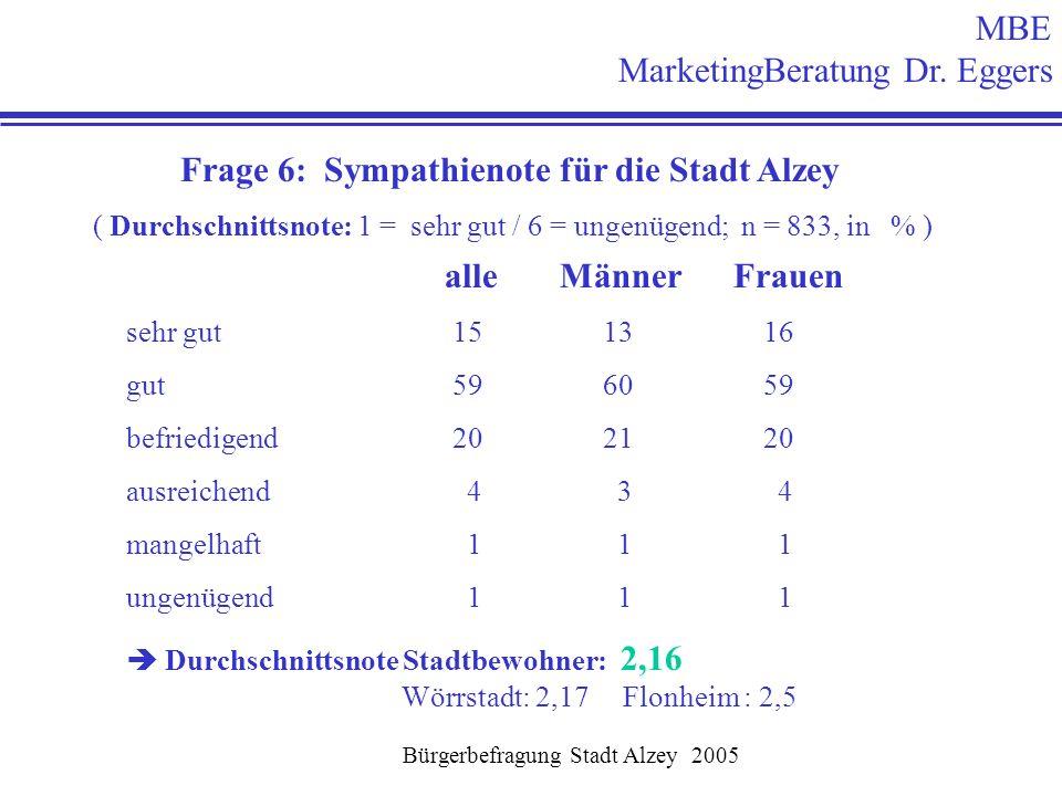 Bürgerbefragung Stadt Alzey 2005 MBE MarketingBeratung Dr. Eggers Frage 6: Sympathienote für die Stadt Alzey ( Durchschnittsnote: 1 = sehr gut / 6 = u