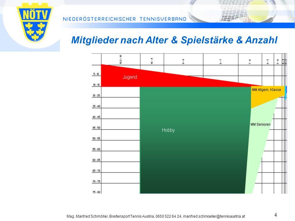 Mag. Manfred Schmöller, Breitensport Tennis Austria, 0650 522 64 24, manfred.schmoeller@tennisaustria.at 4 Mitglieder nach Alter & Spielstärke & Anzah
