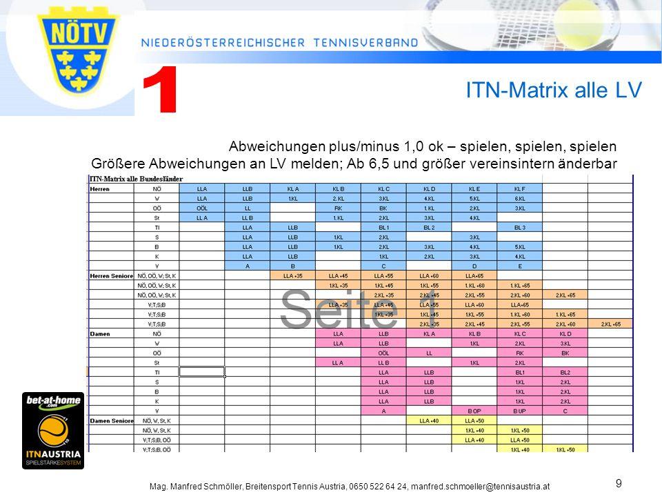 Mag. Manfred Schmöller, Breitensport Tennis Austria, 0650 522 64 24, manfred.schmoeller@tennisaustria.at 9 ITN-Matrix alle LV Abweichungen plus/minus