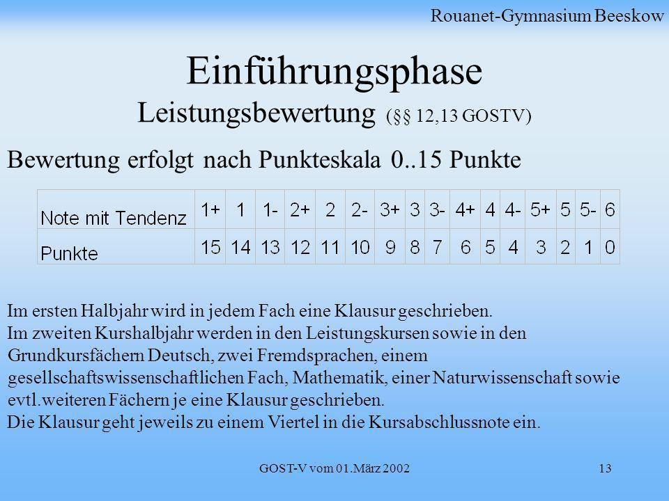 GOST-V vom 01.März 200213 Einführungsphase Leistungsbewertung (§§ 12,13 GOSTV) Rouanet-Gymnasium Beeskow Bewertung erfolgt nach Punkteskala 0..15 Punk