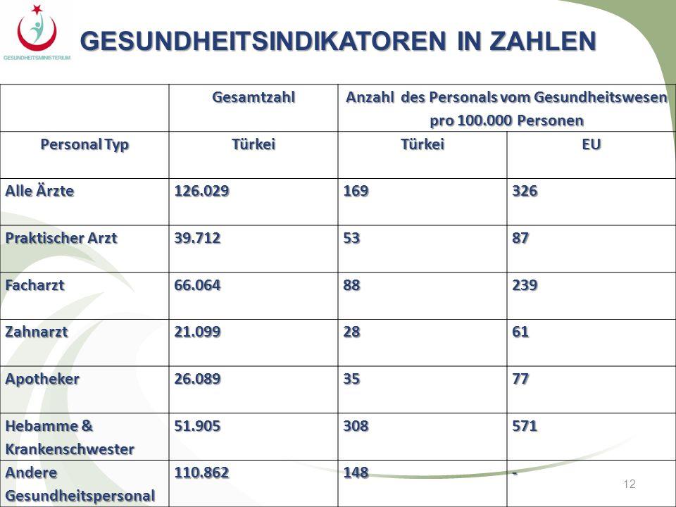 12Gesamtzahl Anzahl des Personals vom Gesundheitswesen pro 100.000 Personen Personal Typ TürkeiTürkeiEU Alle Ärzte 126.029169326 Praktischer Arzt 39.7