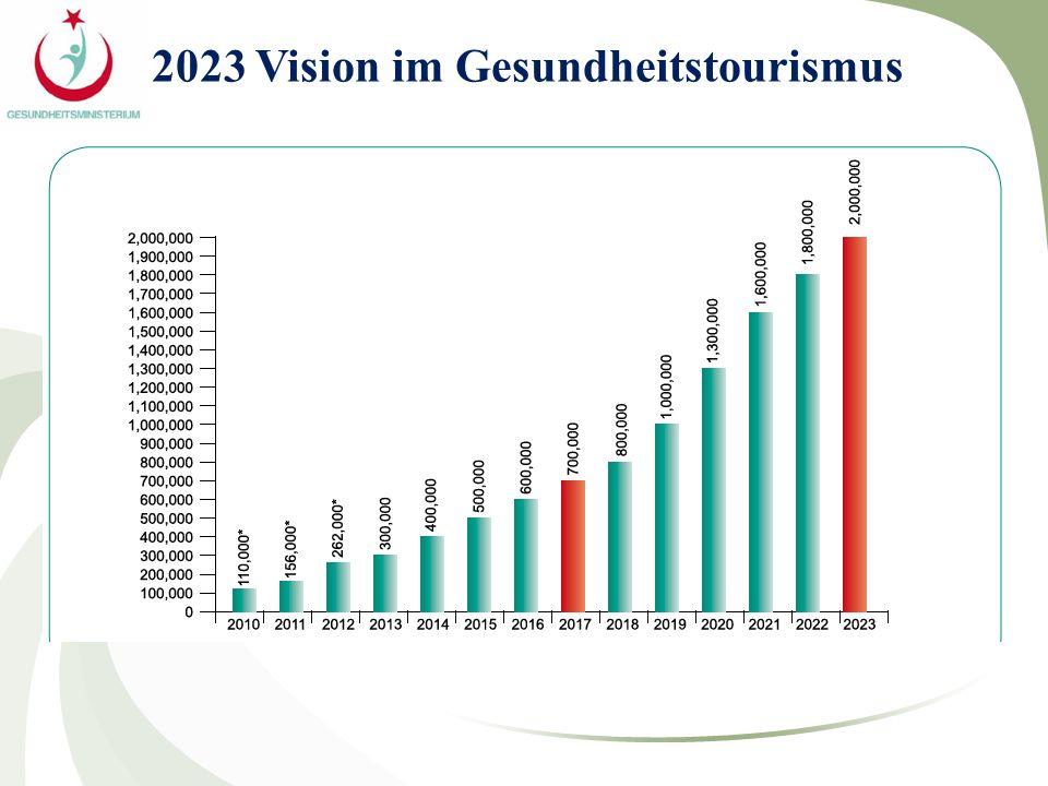 2023 Vision im Gesundheitstourismus