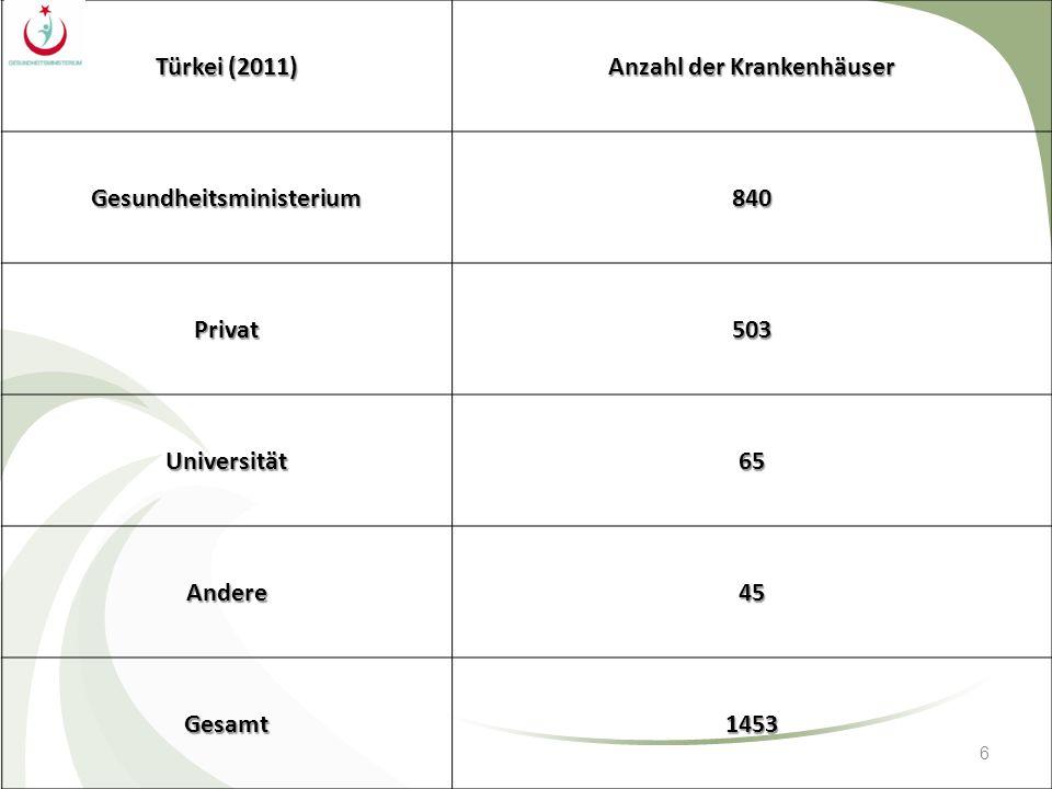 6 Türkei (2011) Anzahl der Krankenhäuser Gesundheitsministerium840 Privat503 Universität65 Andere45 Gesamt1453
