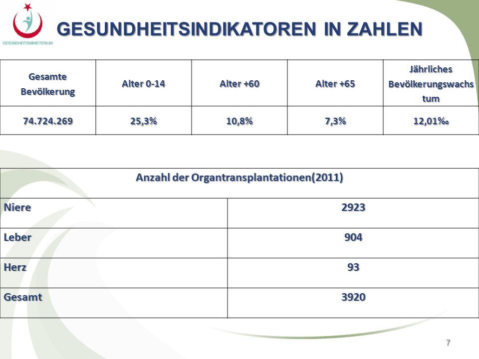 7 GESUNDHEITSINDIKATOREN IN ZAHLEN Gesamte Bevölkerung Alter 0-14 Alter +60 Alter +65 Jährliches Bevölkerungswachs tum 74.724.26925,3%10,8%7,3%12,01 A