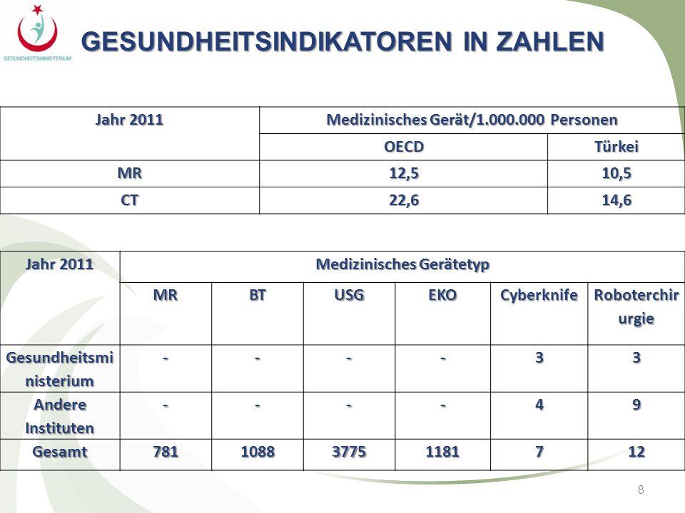 8 GESUNDHEITSINDIKATOREN IN ZAHLEN Jahr 2011 Medizinisches Gerät/1.000.000 Personen OECDTürkei MR12,510,5 CT22,614,6 Jahr 2011 Medizinisches Gerätetyp