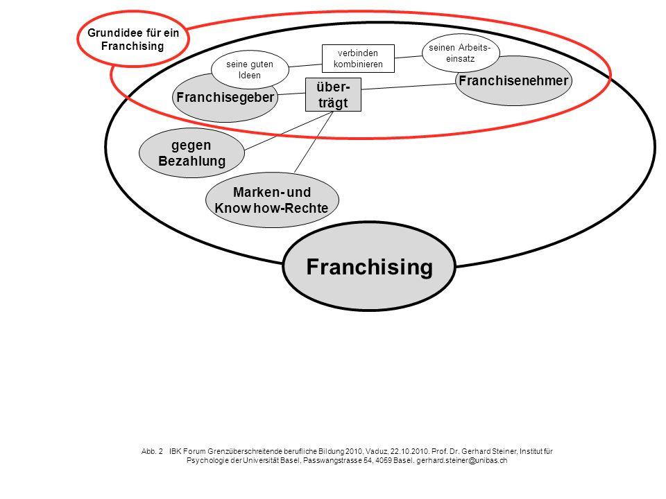 gegen Bezahlung Franchisegeber Marken- und Know how-Rechte Franchisenehmer Franchising über- trägt Abb. 2 IBK Forum Grenzüberschreitende berufliche Bi