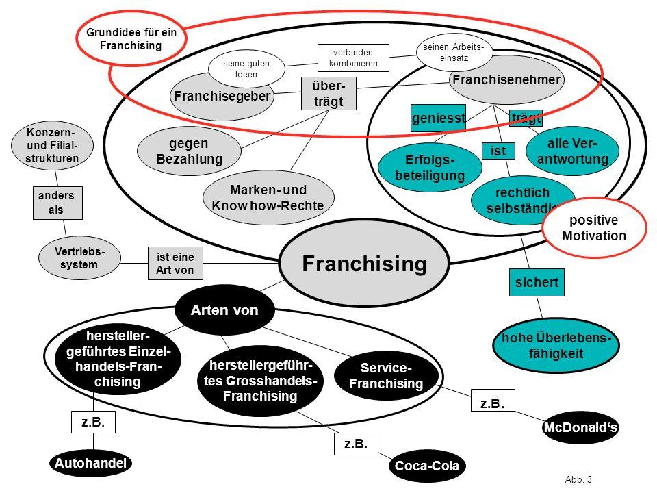 Erfolgs- beteiligung gegen Bezahlung Franchisegeber alle Ver- antwortung Marken- und Know how-Rechte Franchisenehmer Vertriebs- system hohe Überlebens