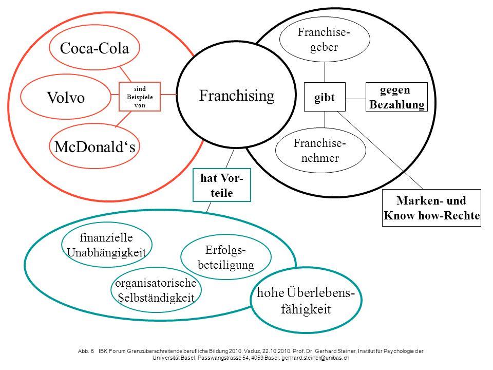 Coca-Cola Volvo McDonalds Franchising sind Beispiele von Franchise- nehmer Franchise- geber gibt gegen Bezahlung Marken- und Know how-Rechte Erfolgs-