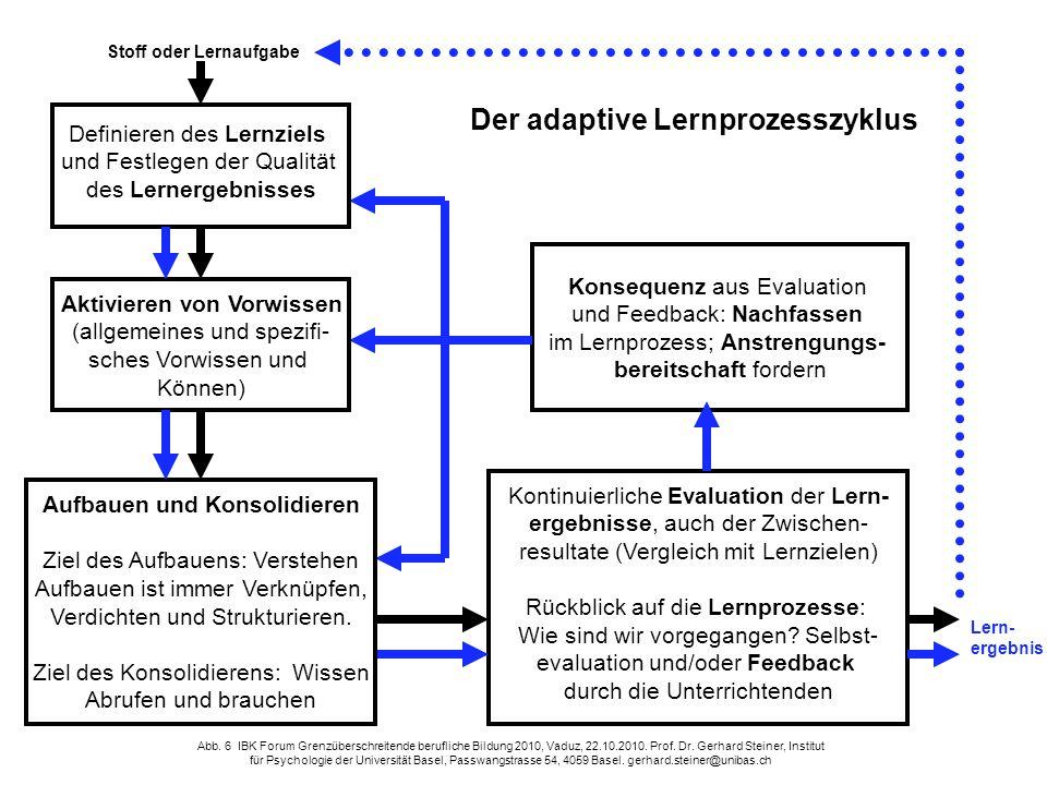 Kontinuierliche Evaluation der Lern- ergebnisse, auch der Zwischen- resultate (Vergleich mit Lernzielen) Rückblick auf die Lernprozesse: Wie sind wir