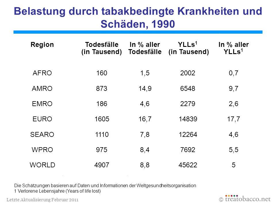 Letzte Aktualisierung Februar 2011 Belastung durch tabakbedingte Krankheiten und Schäden, 1990 Die Schätzungen basieren auf Daten und Informationen de